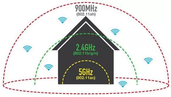 WIFI Halow技术推动无线监控迅速发展